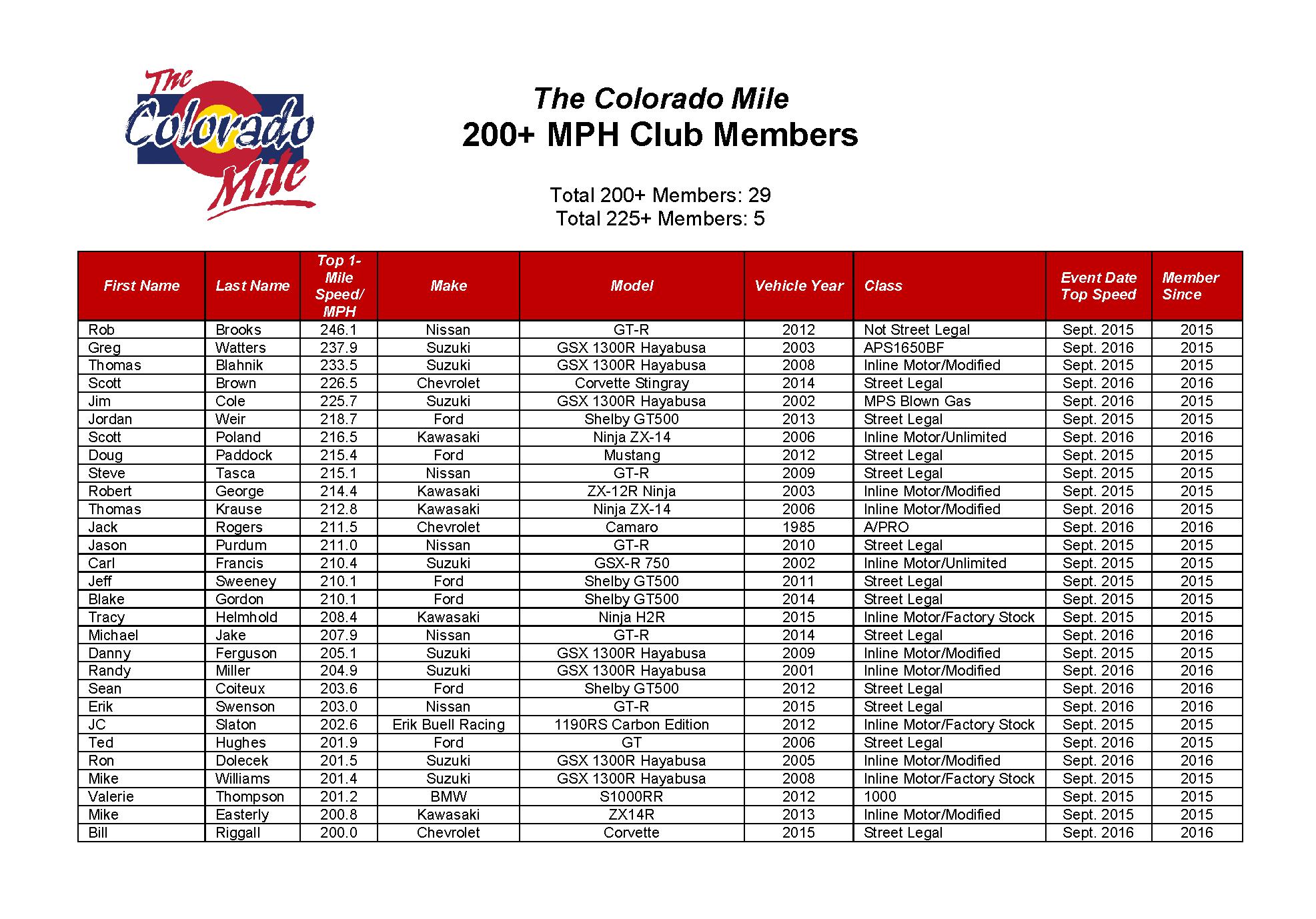 200-mph-club-list-cropped